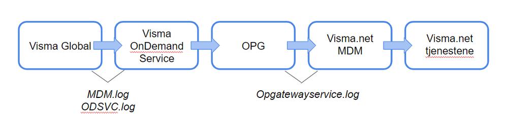 Hvordan fungerer integrasjonen.PNG