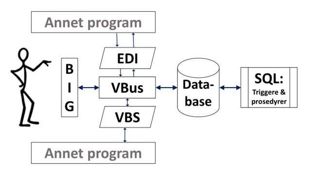 BIG, VBS, EDI eller SQL?