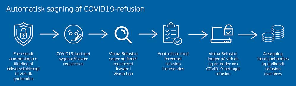 proces corona refusion_1200X350.png