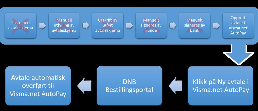 Rutine ETTER integrasjon med DNB bestillingsportal.png