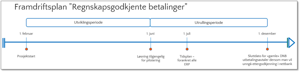 Framdriftsplan Regnskapsgodkjente betalinger.png